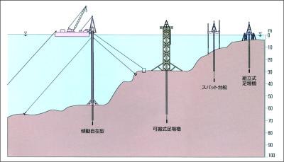 海上ボーリングの工法の種類