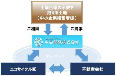 支援事業体制の概念図(イメージ)